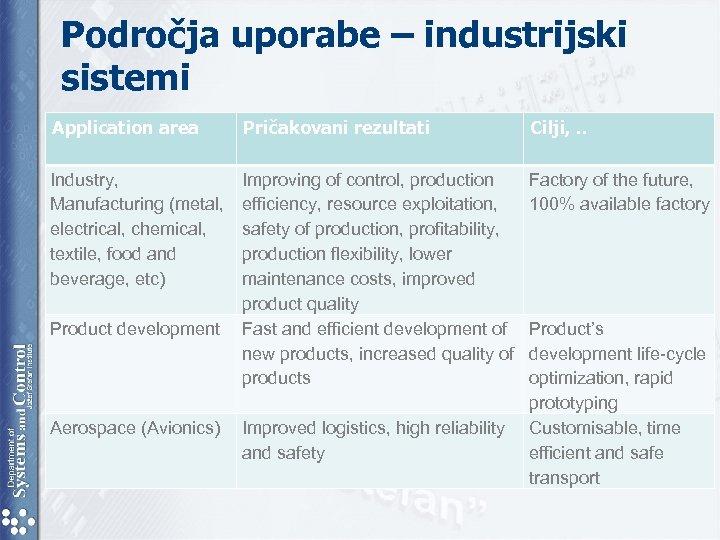 Področja uporabe – industrijski sistemi Application area Pričakovani rezultati Cilji, . . Industry, Manufacturing