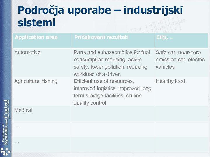 Področja uporabe – industrijski sistemi Application area Pričakovani rezultati Cilji, . . Automotive Parts