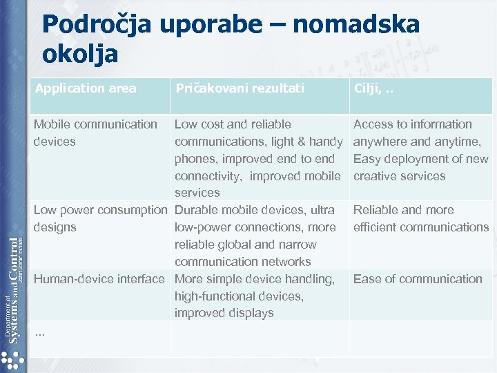 Področja uporabe – nomadska okolja Application area Mobile communication devices Pričakovani rezultati Low cost