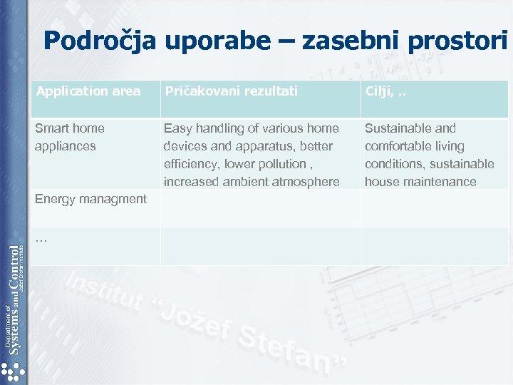 Področja uporabe – zasebni prostori Application area Pričakovani rezultati Cilji, . . Smart home