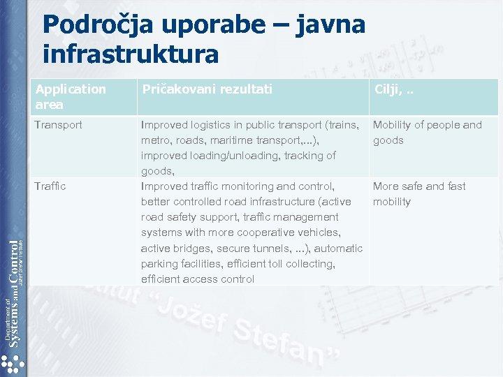 Področja uporabe – javna infrastruktura Application area Pričakovani rezultati Cilji, . . Transport Improved