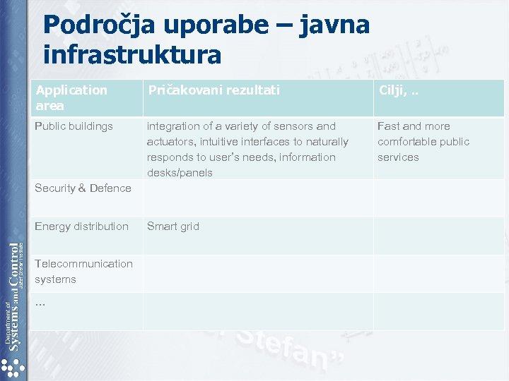 Področja uporabe – javna infrastruktura Application area Pričakovani rezultati Cilji, . . Public buildings