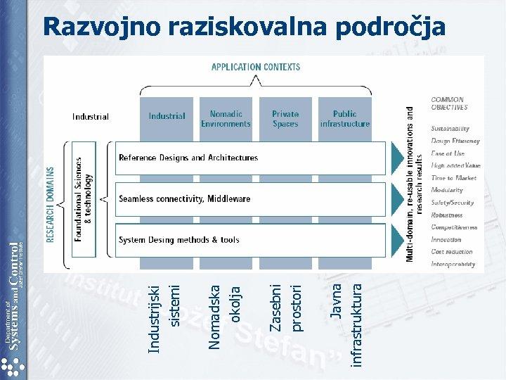 Javna infrastruktura Zasebni prostori Nomadska okolja Industrijski sistemi Razvojno raziskovalna področja