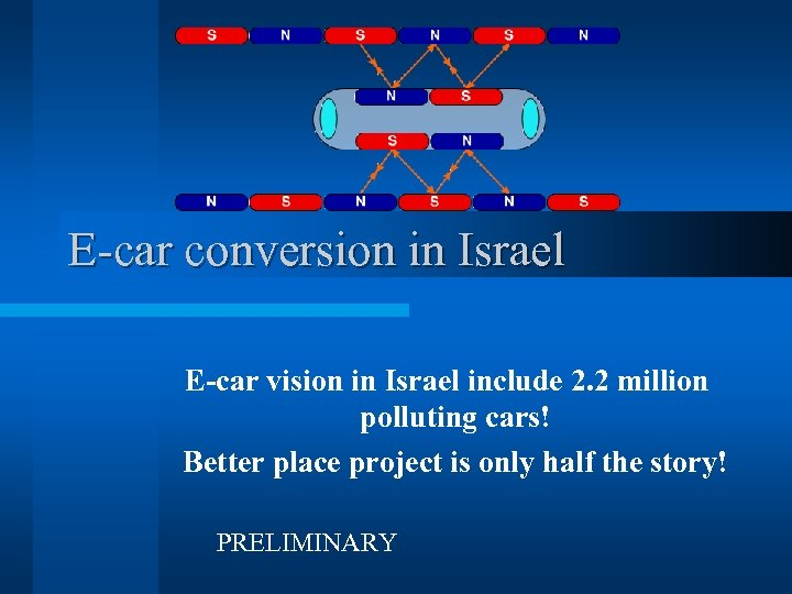 E-car conversion in Israel E-car vision in Israel include 2. 2 million polluting cars!