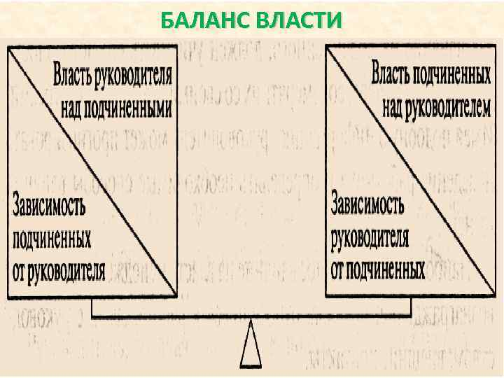 БАЛАНС ВЛАСТИ