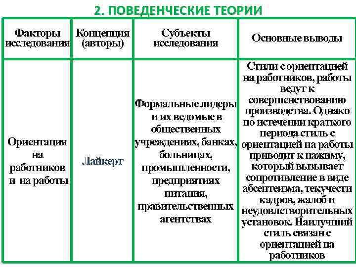 2. ПОВЕДЕНЧЕСКИЕ ТЕОРИИ Факторы Концепция исследования (авторы) Ориентация на работников и на работы Субъекты