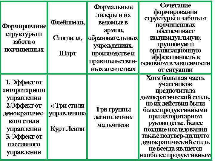 Сочетание Формальные формирования лидеры и их структуры и заботы о Флейшман, ведомые в подчиненных
