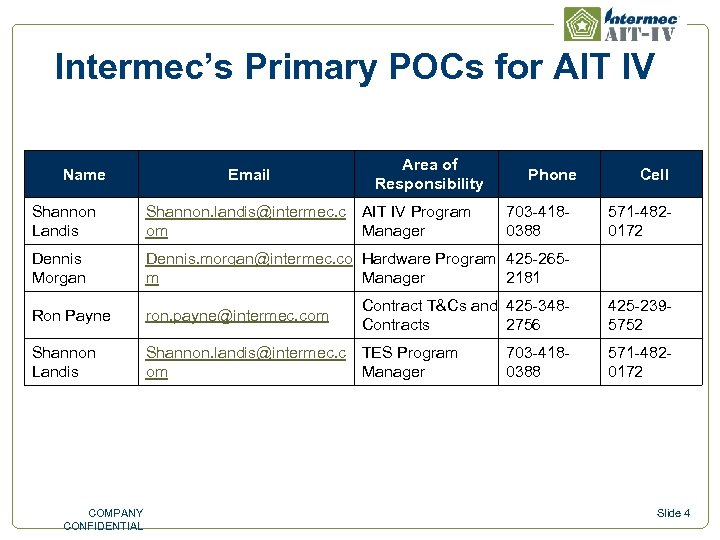 Intermec's Primary POCs for AIT IV Name Email Area of Responsibility Phone Shannon Landis