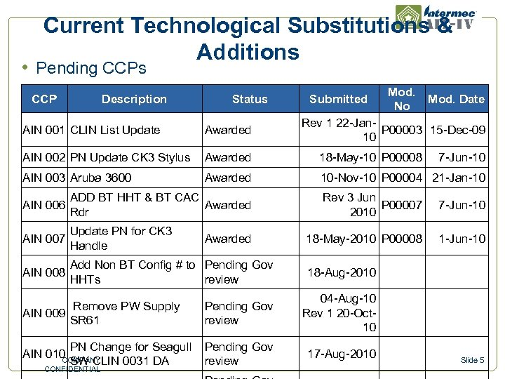 Current Technological Substitutions & Additions • Pending CCPs CCP Description Status Submitted Mod. No