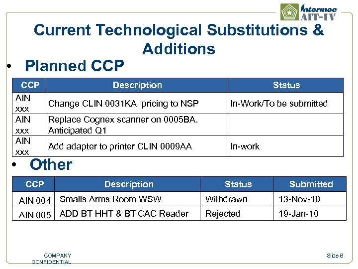 Current Technological Substitutions & Additions • Planned CCP AIN xxx Description Change CLIN 0031