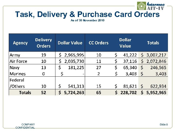 Task, Delivery & Purchase Card Orders As of 30 November 2010 COMPANY CONFIDENTIAL Slide