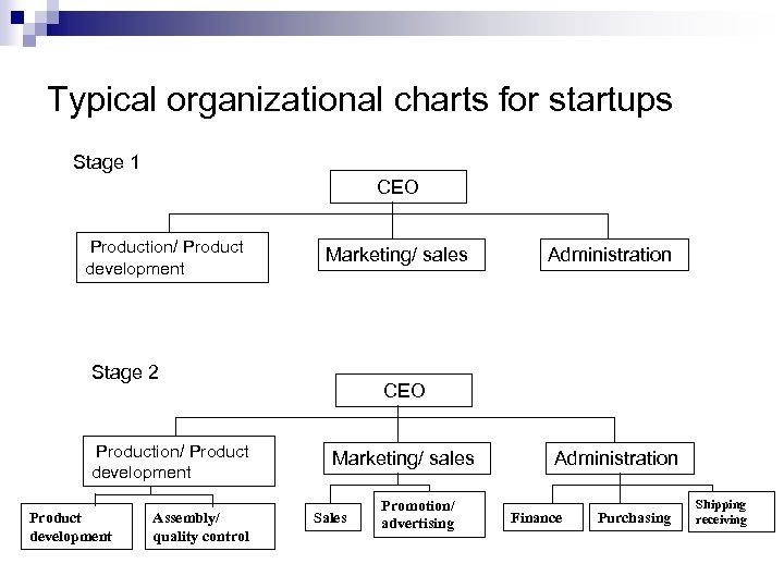 Typical organizational charts for startups Stage 1 CEO Production/ Product development Marketing/ sales Stage