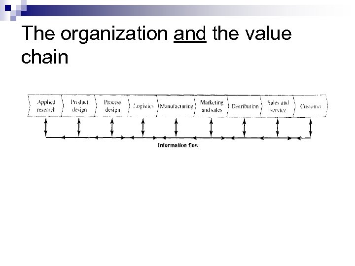 The organization and the value chain