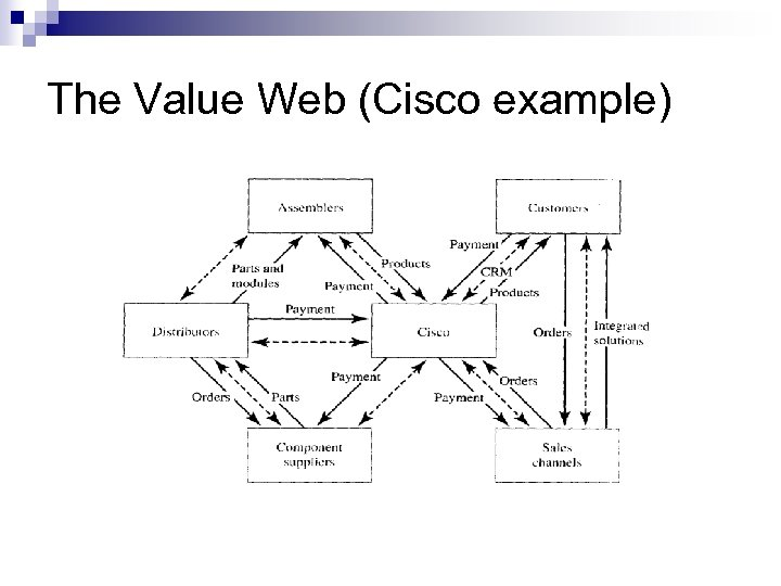 The Value Web (Cisco example)