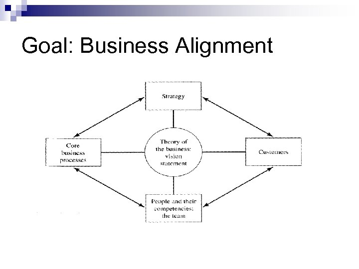 Goal: Business Alignment
