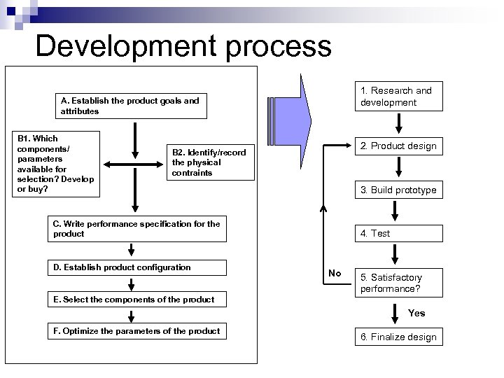 Development process 1. Research and development A. Establish the product goals and attributes B