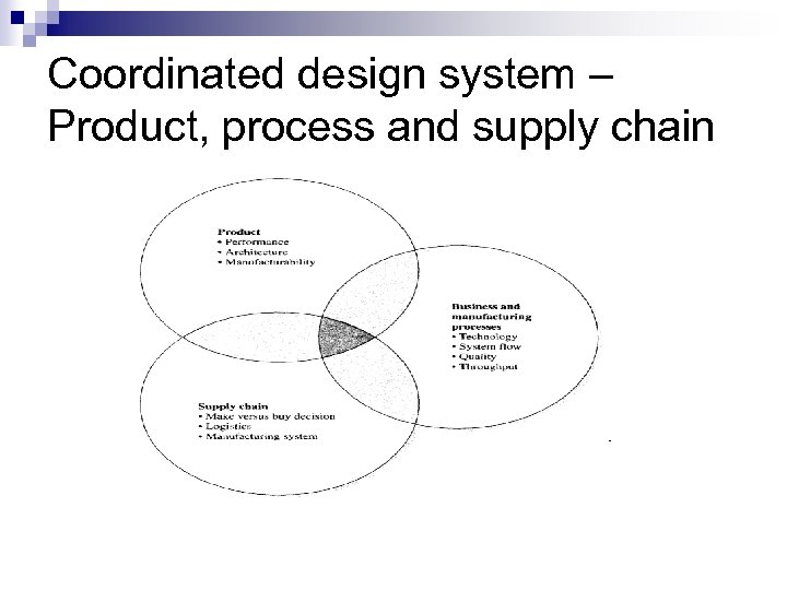 Coordinated design system – Product, process and supply chain