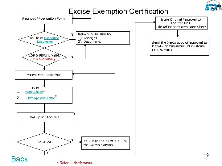 Excise Exemption Certification Receipt of Application Form Issue Original Approval to the STP Unit