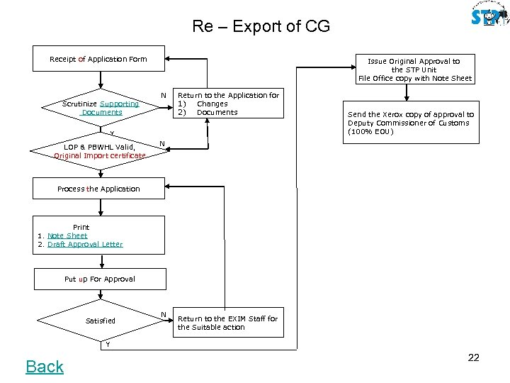 Re – Export of CG Receipt of Application Form Scrutinize Supporting Documents Issue Original