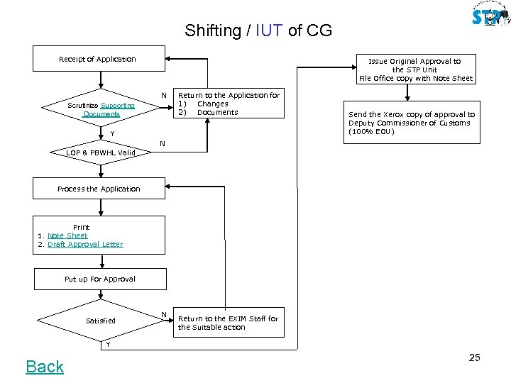 Shifting / IUT of CG Receipt of Application Issue Original Approval to the STP