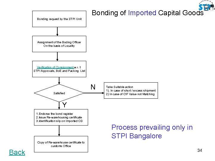 Bonding of Imported Capital Goods Bonding request by the STPI Unit Assignment of the