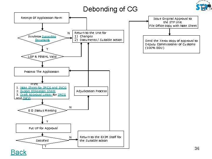 Debonding of CG Receipt Of Application Form Issue Original Approval to the STP Unit