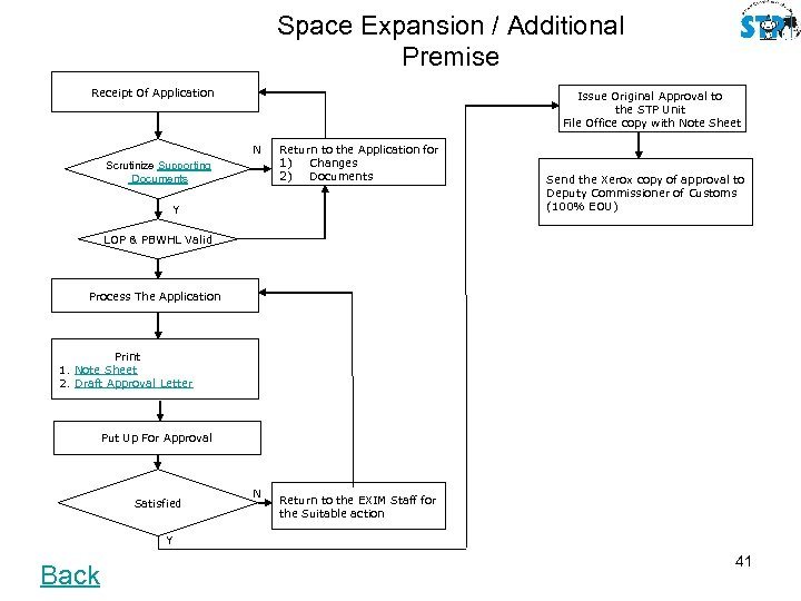 Space Expansion / Additional Premise Receipt Of Application Issue Original Approval to the STP