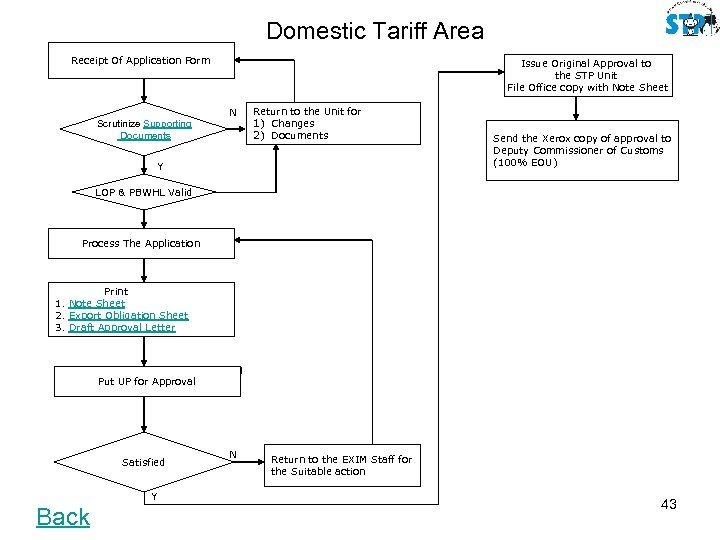 Domestic Tariff Area Receipt Of Application Form Issue Original Approval to the STP Unit