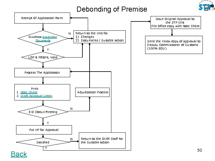 Debonding of Premise Receipt Of Application Form Issue Original Approval to the STP Unit