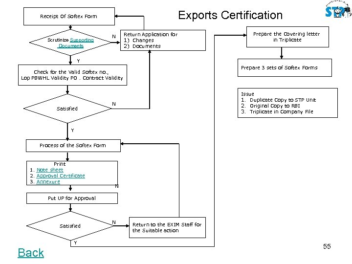 Exports Certification Receipt Of Softex Form Scrutinize Supporting Documents N Return Application for 1)