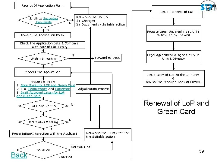 Receipt Of Application Form Issue Renewal of LOP Scrutinize Supporting Documents Return to the
