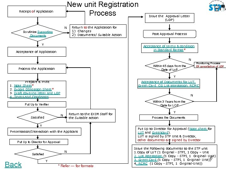 New unit Registration Process Receipt of Application N Scrutinize Supporting Documents Return to the