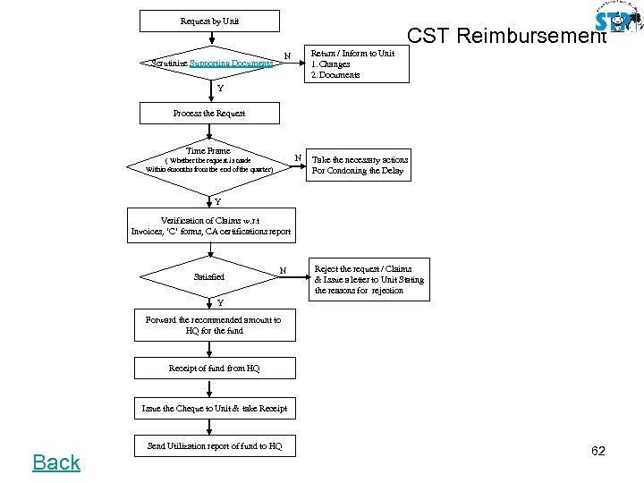 Request by Unit CST Reimbursement Return / Inform to Unit 1. Changes 2. Documents