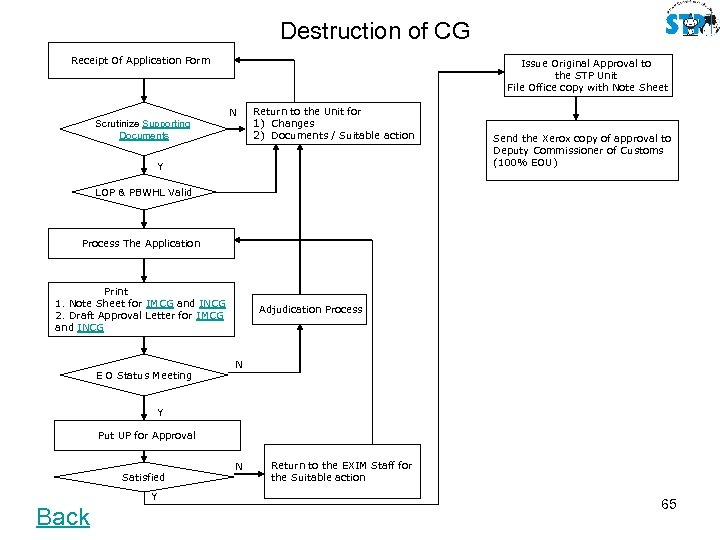 Destruction of CG Receipt Of Application Form Issue Original Approval to the STP Unit