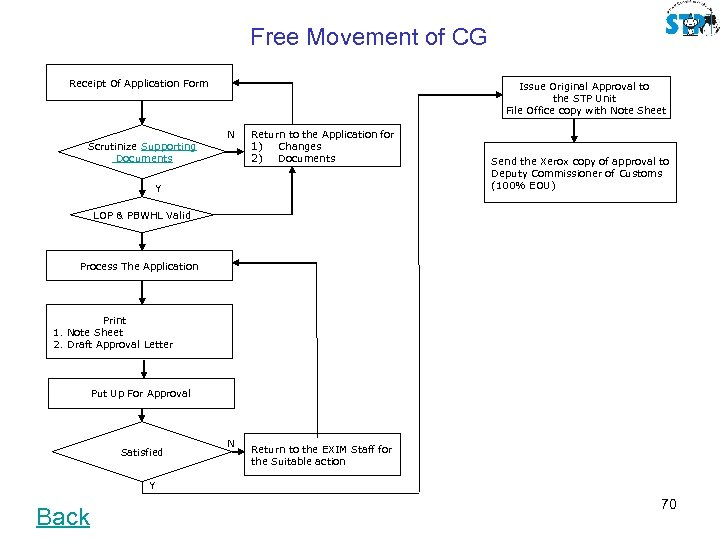 Free Movement of CG Receipt Of Application Form Scrutinize Supporting Documents Issue Original Approval