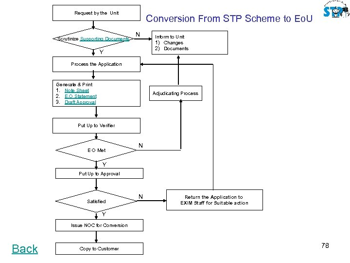 Request by the Unit Scrutinize Supporting Documents Conversion From STP Scheme to Eo. U