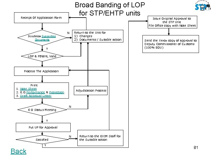 Broad Banding of LOP for STP/EHTP units Receipt Of Application Form N Scrutinize Supporting