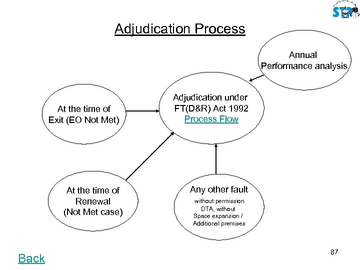 Adjudication Process Annual Performance analysis At the time of Exit (EO Not Met) At