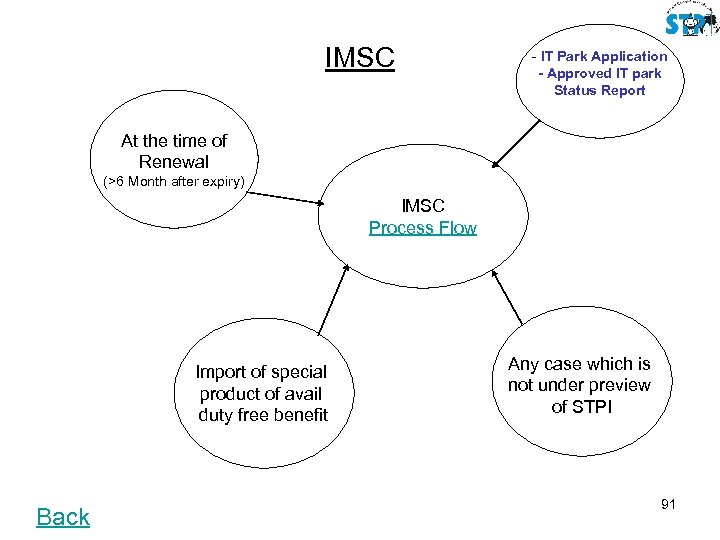 IMSC - IT Park Application - Approved IT park Status Report At the time