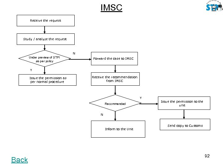 IMSC Receive the request Study / analyze the request N Under preview of STPI