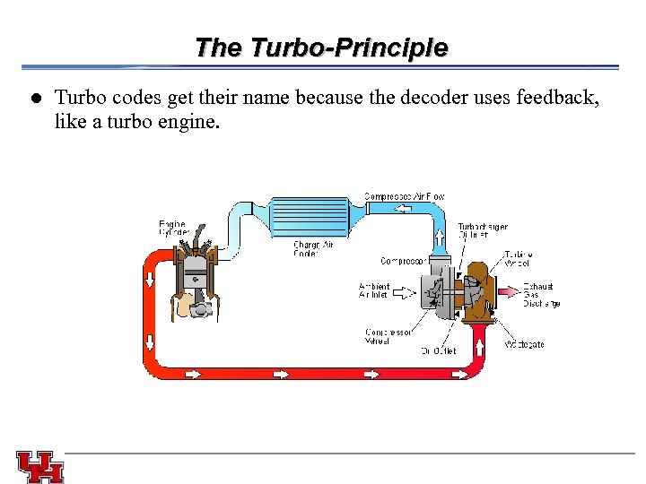 The Turbo-Principle l Turbo codes get their name because the decoder uses feedback, like