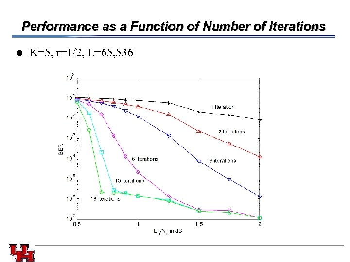 Performance as a Function of Number of Iterations l K=5, r=1/2, L=65, 536