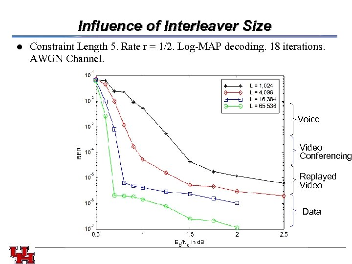 Influence of Interleaver Size l Constraint Length 5. Rate r = 1/2. Log-MAP decoding.