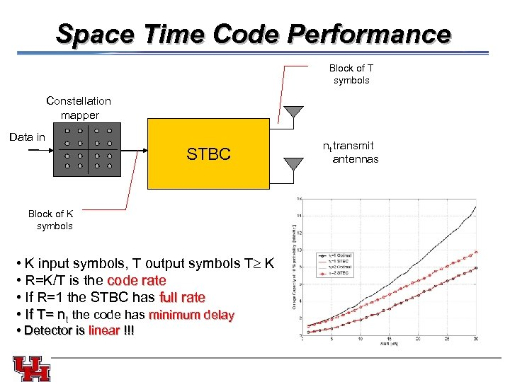 Space Time Code Performance Block of T symbols Constellation mapper Data in STBC Block