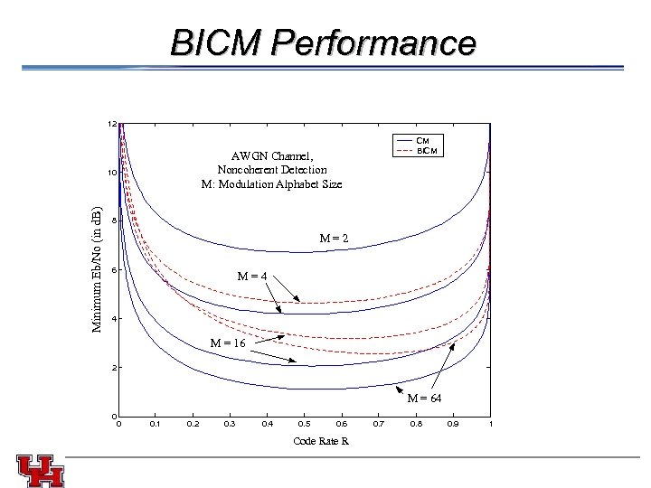 BICM Performance 12 AWGN Channel, Noncoherent Detection M: Modulation Alphabet Size Minimum Eb/No (in