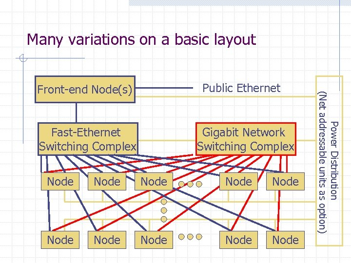 Many variations on a basic layout Fast-Ethernet Switching Complex Gigabit Network Switching Complex Node