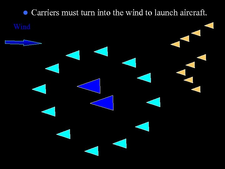 l Wind Carriers must turn into the wind to launch aircraft.