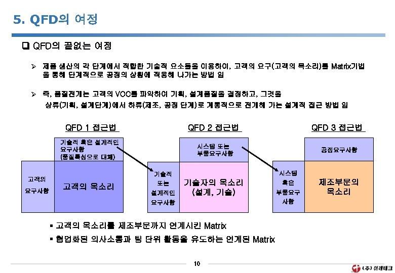 5. QFD의 여정 QFD의 끝없는 여정 Ø 제품 생산의 각 단계에서 적합한 기술적 요소들을