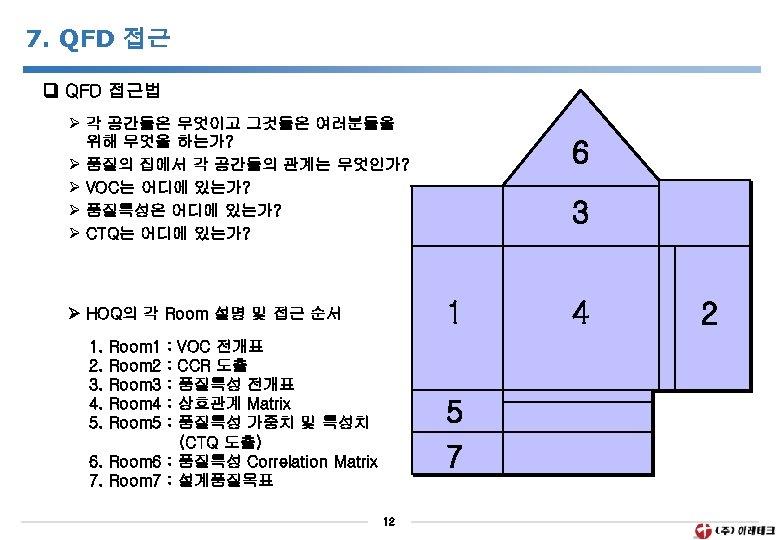 7. QFD 접근법 Ø 각 공간들은 무엇이고 그것들은 여러분들을 위해 무엇을 하는가? Ø 품질의