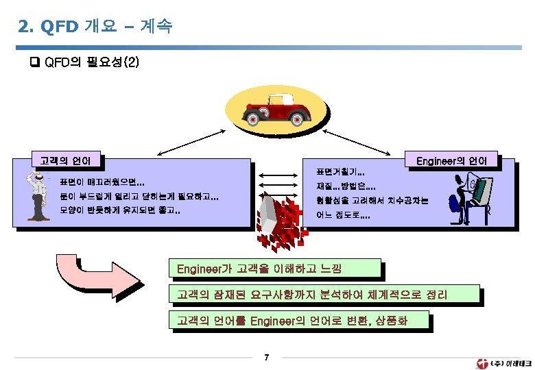 2. QFD 개요 – 계속 QFD의 필요성(2) 고객의 언어 Engineer의 언어 표면거칠기. . .